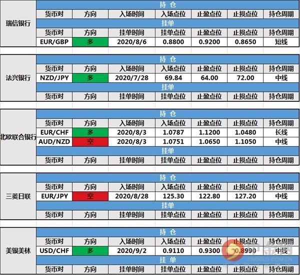 《【万和城平台怎么注册】中金网0904投行持仓报告:道明银行修改持仓止损 路透IFR挂单成交》