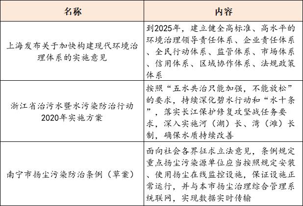 2020(第五届)供水高峰论坛开幕 上海发布关于加快构建现代环境治理体系的实施意见