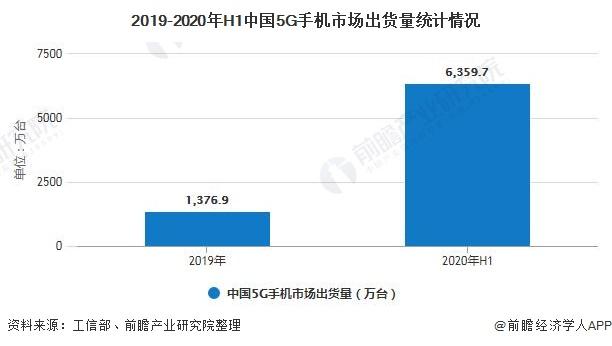 2020年中国5G手机行业市场现状及发展前景分析 5G基建加速将推动换机需求快速增加