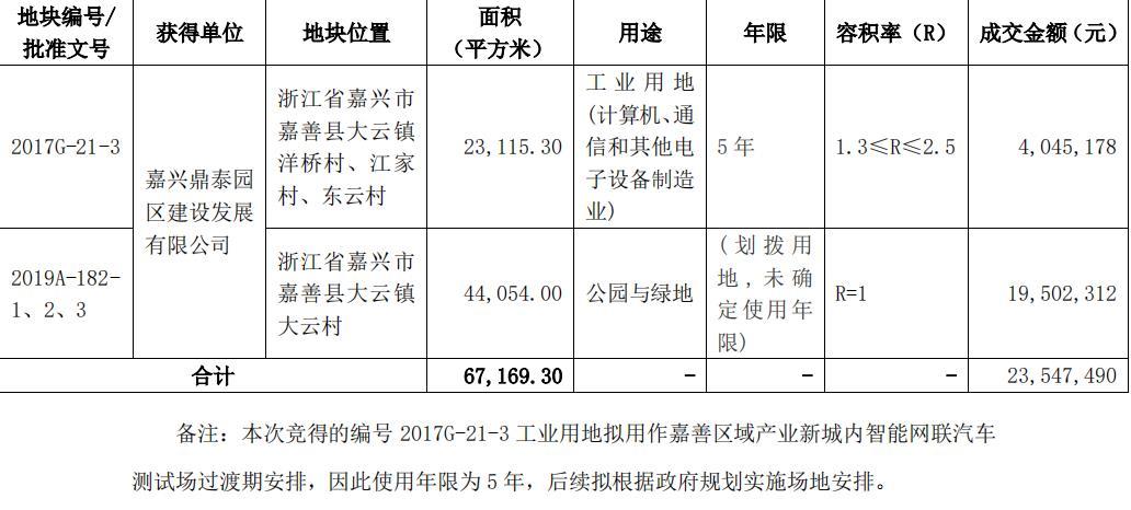 华夏幸福:2354.74万元竞得嘉兴2宗地块-中国网地产