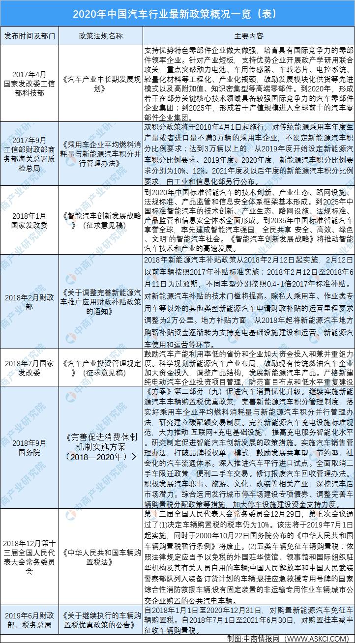 2020年中国汽车行业产业政策汇总一览(附表)