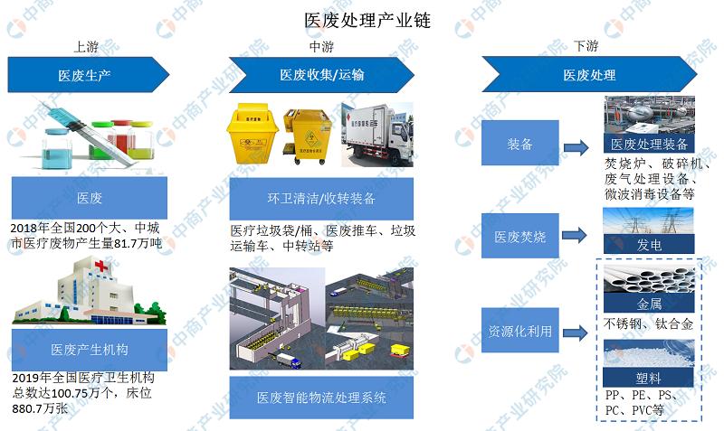 2020年中国医废处理产业链生态图谱及发展前景深度剖析