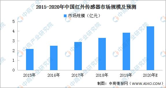 2020年中国热释电红外传感器消费量预测分析