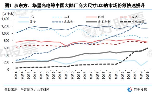LCD面板行业:产业整合加速 龙头厂商迈入收获期
