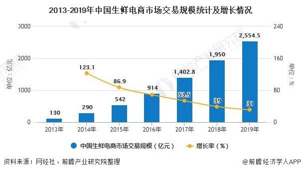 2020年中国生鲜电商行业投融资现状分析 资本正逐渐趋向理性发展