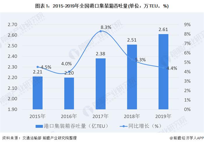2020年中国港口集装箱运输行业市场规模与发展前景分析 内河港口发展势头较好【组图】