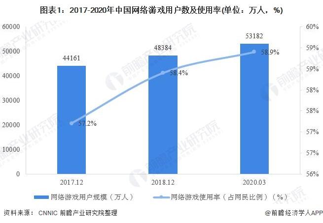 2020年中国网络游戏行业市场发展现状分析 移动游戏市场份额最大