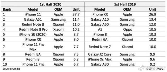 全球热销手机榜 小米或可与苹果较量