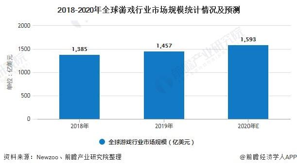 2020年全球游戏行业市场现状及发展前景分析 预计2023年用户规模有望突破30亿人