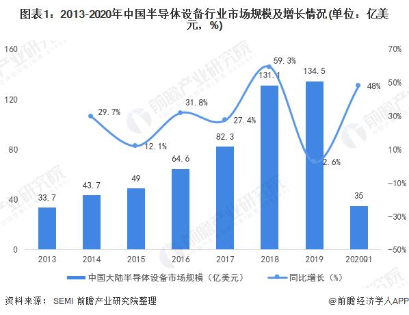 2020年中国半导体设备行业市场现状及竞争格局分析 国产化率于较低水平