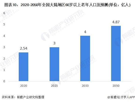 """节节攀升!北京居民人均期望寿命82.3岁 """"老龄化""""助推养老产业发展"""