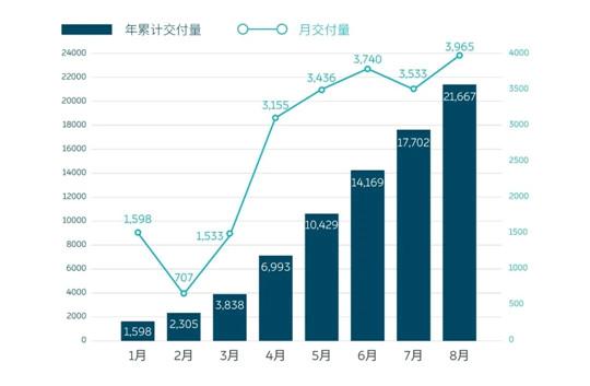 """新势力8月销量集体走高 背后又有多少""""泡沫""""?"""