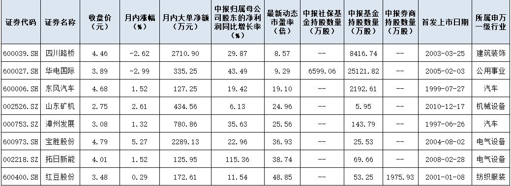 5元以下的低价股4天下跌15家机构,8只低价值蓝筹股