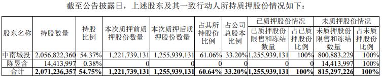 <a href=http://000961.jtxxol.com class=red>中南建设</a>:中南城投质押公司股份3420万股