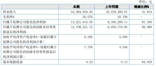 星辰科技2020年上半年净利1522.19万增长81.29% 专业伺服系统产品销售增长