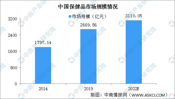 2020年中国保健品行业发展现状及未来发展趋势分析(图)