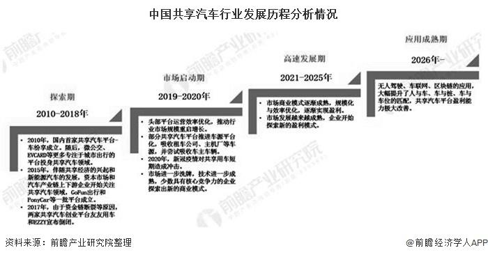2020年中国共享汽车行业用户规模及竞争格局分析 GoFun出行、EVCARD用户在百万以上