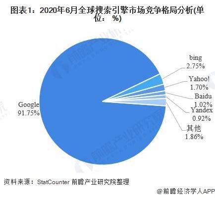 2020年中国搜索引擎行业市场现状及发展前景分析  百度龙头地位稳固