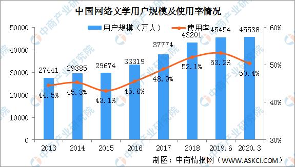 2020年中国网络文学产业发展现状及发展趋势分析(图)