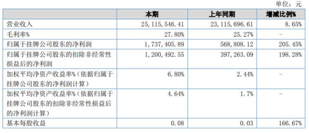 《【无极2注册首页】中航大记2020年上半年净利173.74万增长205.45% 上半年毛利率增长》