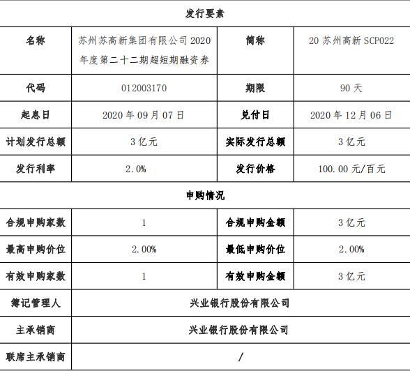 苏州高新成功发行3亿元超短期融资券