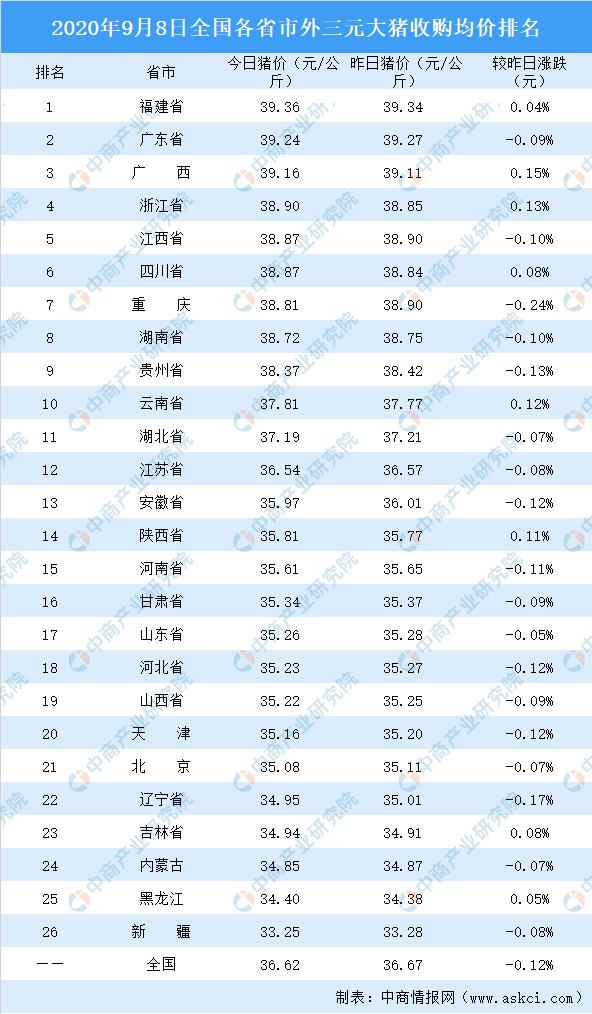 2020年9月8日全国各省市生猪价格排行榜:全国生猪价格主流下跌(附排名)