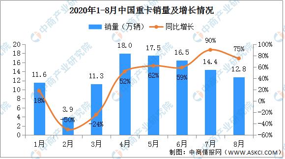 2020年1-8月重卡市场分析:累计销量108.35万辆(附图表)