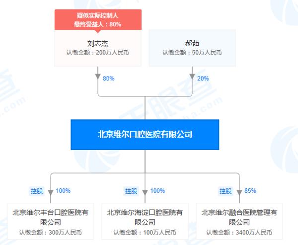 """北京维尔口腔医院因""""医疗广告以患者名义、形象作证明""""违反《医疗广告管理办法》被处罚"""