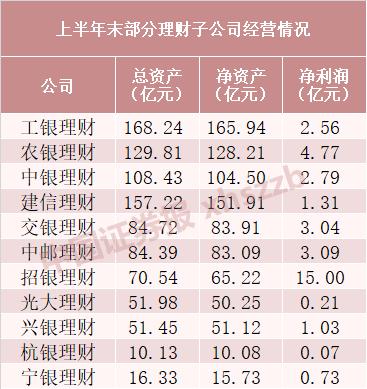 理财子公司业绩PK 部分银行保本理财已清零