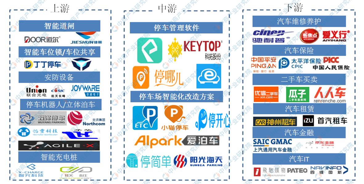 智能停车企业近千家 一文了解我国智慧停车市场产业链布局(图)