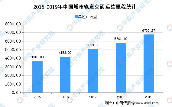 2020年中国城市轨道交通市场现状及发展趋势预测分析