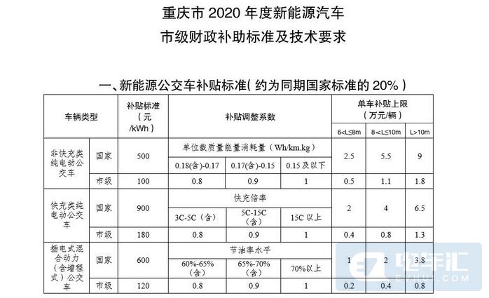重庆补贴新政:电池6年内衰减超30%免费换