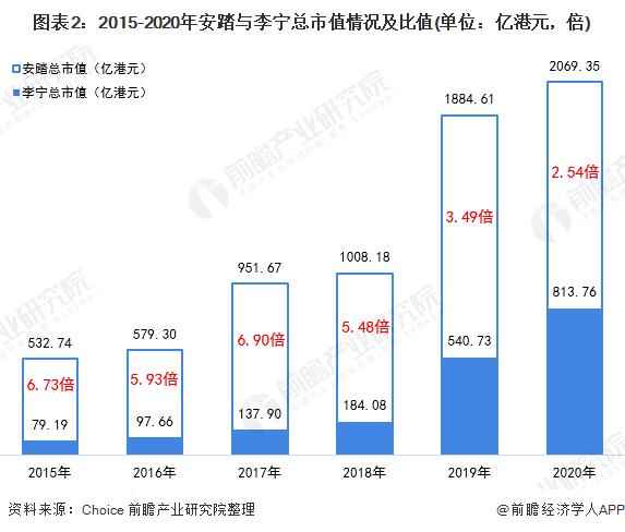 图表2:2015-2020年安踏与李宁总市值情况及比值(单位:亿港元,倍)