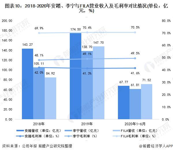 图表10:2018-2020年安踏、李宁与FILA营业收入及毛利率对比情况(单位:亿元,%)