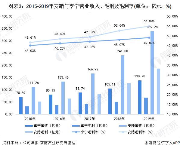 图表3:2015-2019年安踏与李宁营业收入、毛利及毛利率(单位:亿元,%)