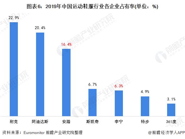 图表6:2019年中国运动鞋服行业各企业占有率(单位:%)