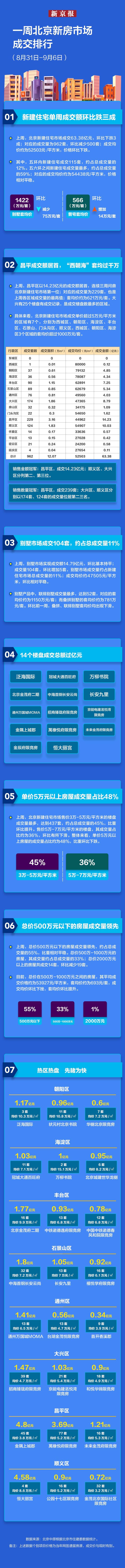 """""""金九""""开局第一周 北京新建住宅成交量冲高回落 昌平区领跑"""