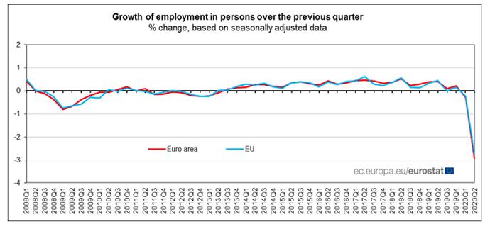 欧盟二季度GDP环比萎缩11.4% 西班牙衰退最严重