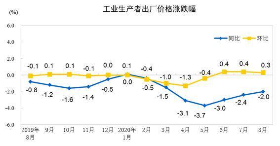 2020年8月份工业生产者出厂价格同比下降2.0%