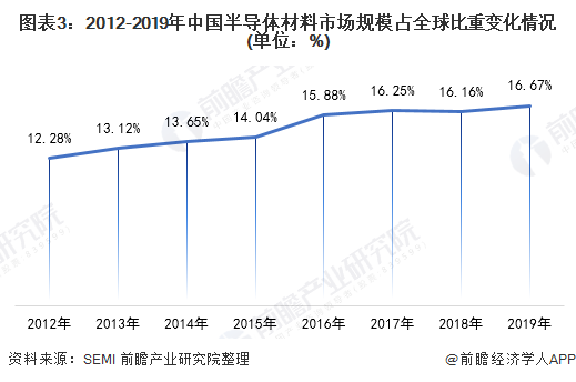 图表3:2012-2019年中国半导体材料市场规模占全球比重变化情况(单位:%)