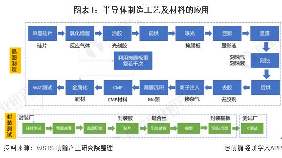 图表1:半导体制造工艺及材料的应用