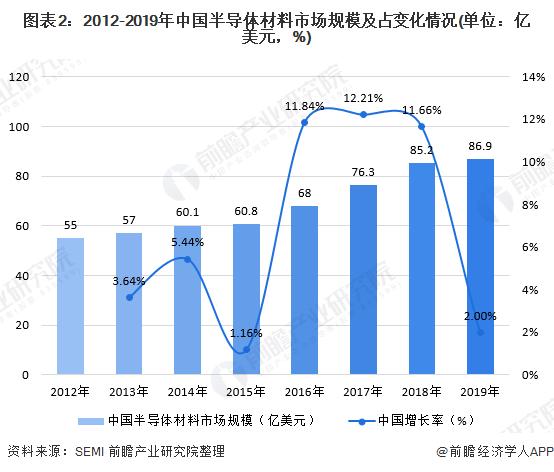 图表2:2012-2019年中国半导体材料市场规模及占变化情况(单位:亿美元,%)
