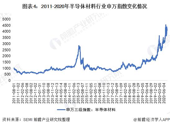 图表4:2011-2020年半导体材料行业申万指数变化情况
