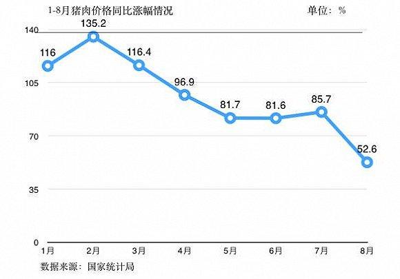 8月猪肉价格环比仅上涨1.2% CPI下行通道或开启