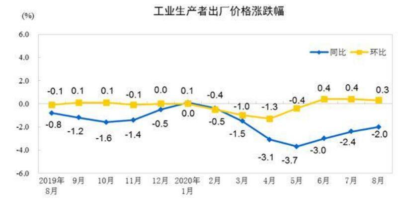 8月PPI同比降2% 国家统计局:工业生产持续向好