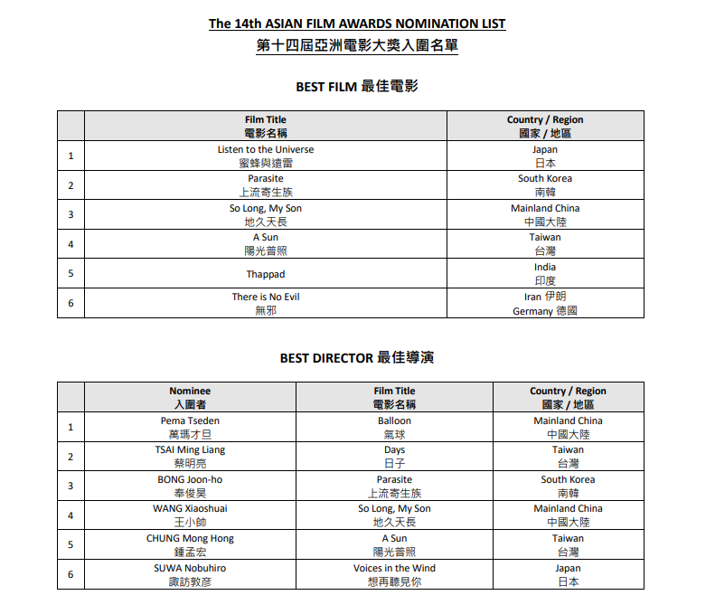 第14届亚洲电影大奖公布入围名单 易烊千玺争最佳新演员