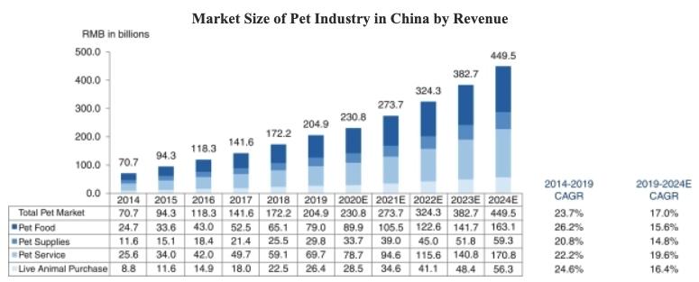 中国最大宠物平台波奇网披露赴美招股书:最近一财年亏损同比收窄 毛利率下滑近20%!