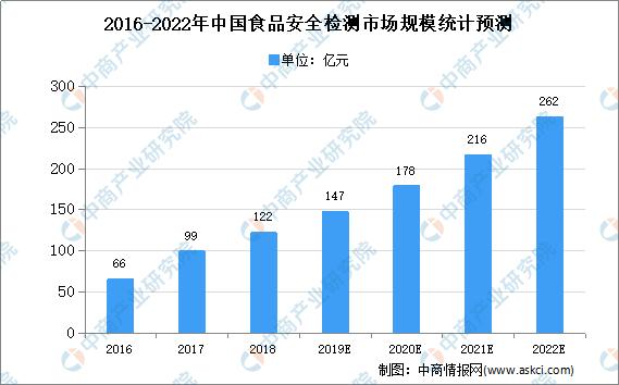 2020年中国国食品安全快速检测市场规模及发展趋势预测分析