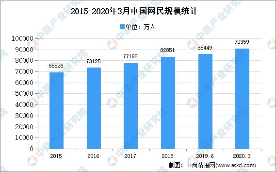 2020年中国网络文学市场现状及市场规模预测分析