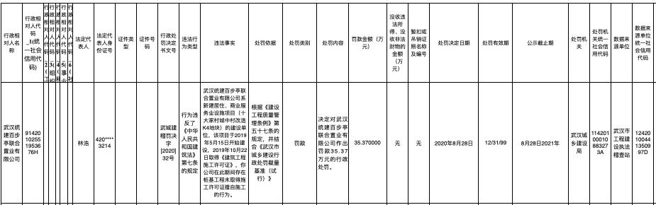 统建百步亭置业无证施工被罚 其系百步亭集团、武汉地产、电建地产联合体